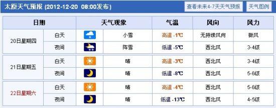太原地区天气预报 未来三天将大幅降温