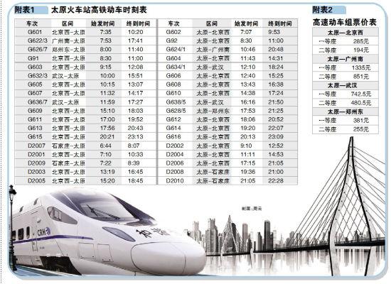 山西晚报12月25日讯(记者 张勇)12月26日,万众瞩目的高速动车组列车将正式开始运营,太原至北京、郑州、武汉、广州四城市,首次有了高速动车组通行,从太原乘火车至北京,将由原来的3小时50分左右,缩短到2个半小时左右,太原至广州,则在原来的普速列车基础上整整缩短了一天。   2009年4月,太原至北京、石家庄、沈阳北、郑州等方向开行了普通动车组列车,这些动车时速在200公里左右,列车等级也比较低,而此次开通的高速动车组列车,时速在300公里以上,所使用的和谐号车组的等级、乘坐舒适度要更高一个层次。太