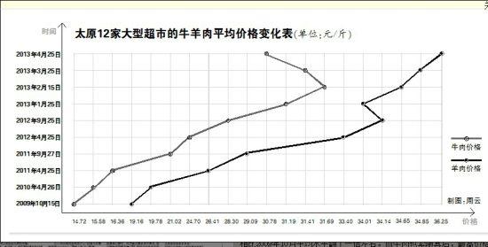太原12家大型超市的牛羊肉平均价格变化表