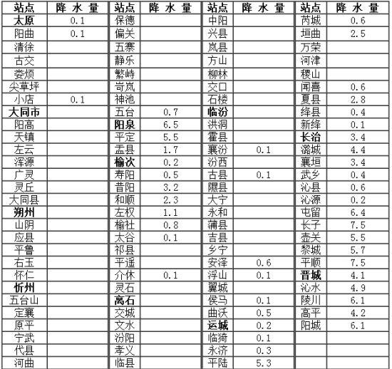山西省及太原市短期天气预报