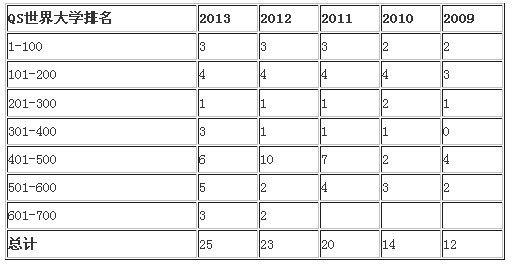 中国09年到13年QS世界大学排名