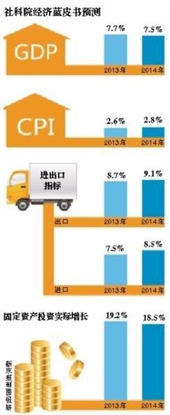 社科院预计明年GDP增速7.5%