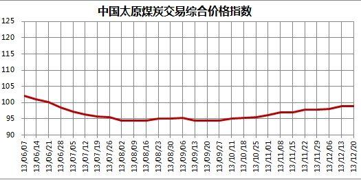 图1 2013年6月至12月20日中国太原煤炭交易综合价格指数走势