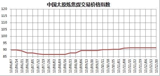 图3 2013年6月至12月20日中国太原炼焦煤交易价格指数走势