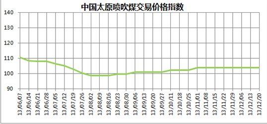图4 2013年6月至12月20日中国太原喷吹煤交易价格指数走势