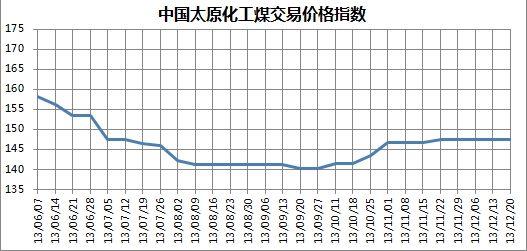 图5 2013年6月至12月20日中国太原化工煤交易价格指数走势