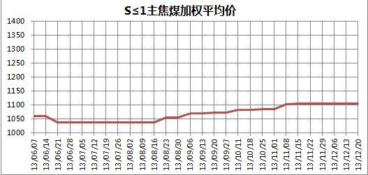 图2 2013年6月7日至12月20日S≦1主焦煤平均价格走势图