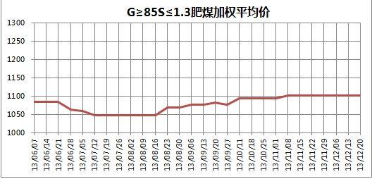 图4 2013年6月7日至12月20日G≥85S≦1.3肥煤平均价格走势图