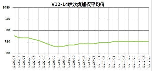 图5 2013年6月7日至12月20日V12-14喷吹煤平均价格走势图