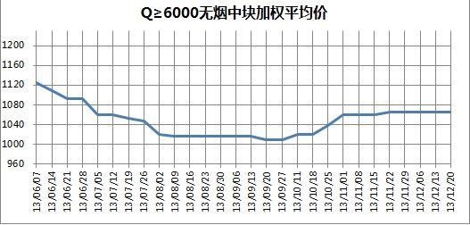 图6 2013年6月7日至12月20日Q≥6000无烟中块平均价格走势图