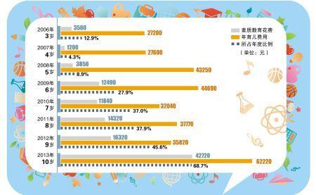 刘芳芳的育儿成本以及课外素质教育花费情况