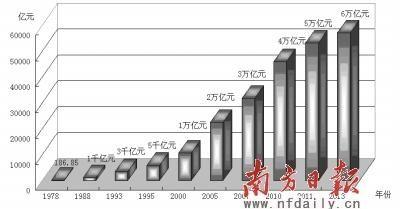 改革开放以来主要年份广东GDP总量情况