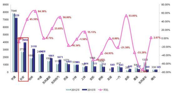 长安校车2013销量持续领跑 在30多家校车企业中位居前列