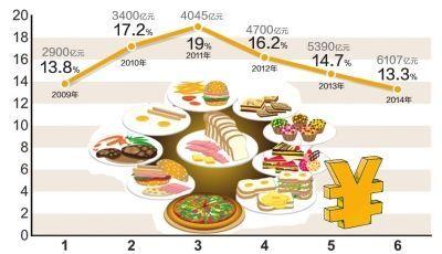 2009-2014历年春节零售和餐饮市场销售额及同比增幅