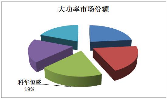 (图表: 2013科华恒盛大功率市场份额)