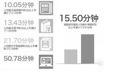 我国成年人平均读报时间