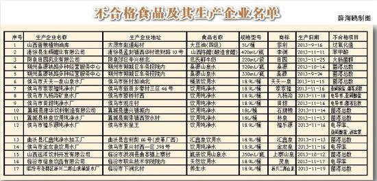 不合格产品及生产企业名单