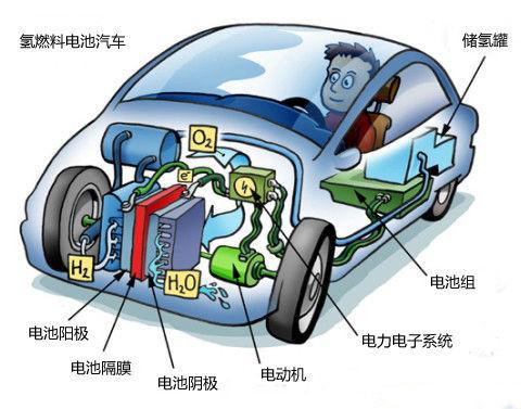 燃料电池汽车概念图
