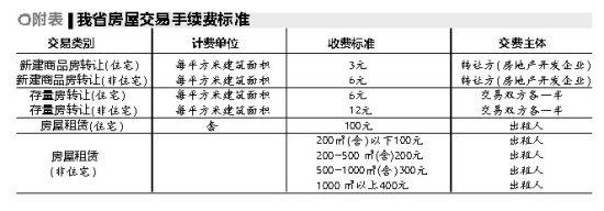 新建住宅商品房转让费:3元/平方米(建筑面积);住宅房屋租赁手续费:100元/套