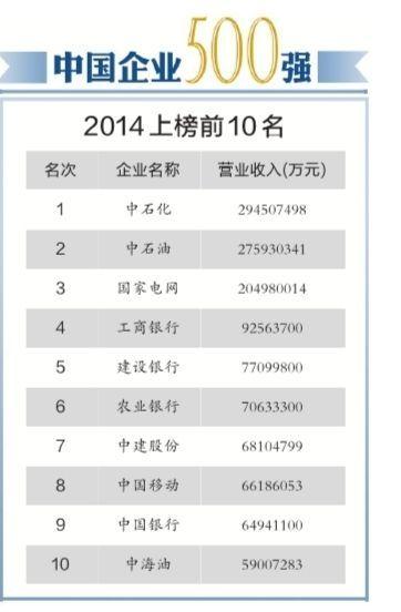 中国企业500强2014上榜前10名