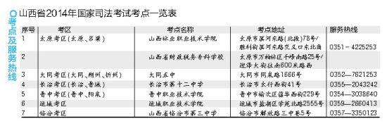司法考试考点一览表。
