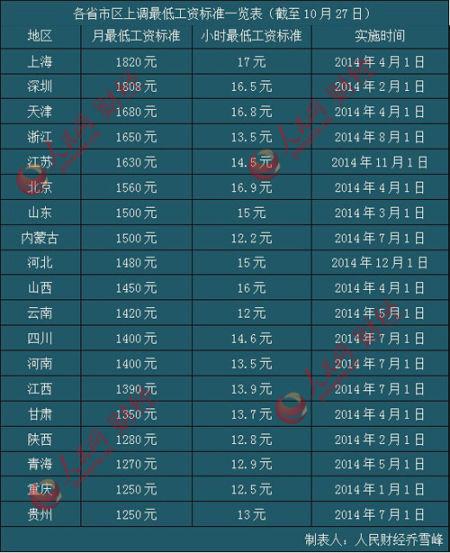 各省市最低工资标准一览表