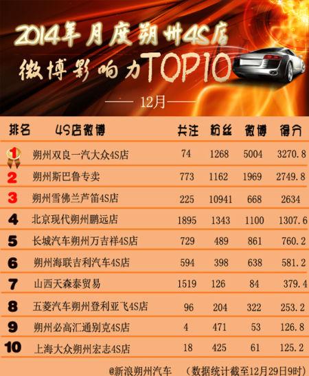 2014年12月份朔州汽车4S店微博影响力TOP10